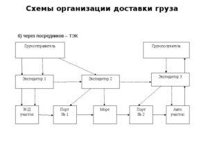 Выбор схемы перевозки
