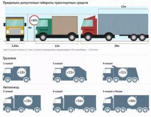 Блок-схема оформления перевозка негабарита