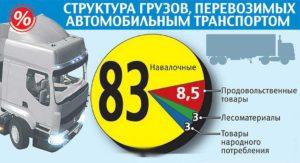 Анализ перевозок негабаритных грузов в рф